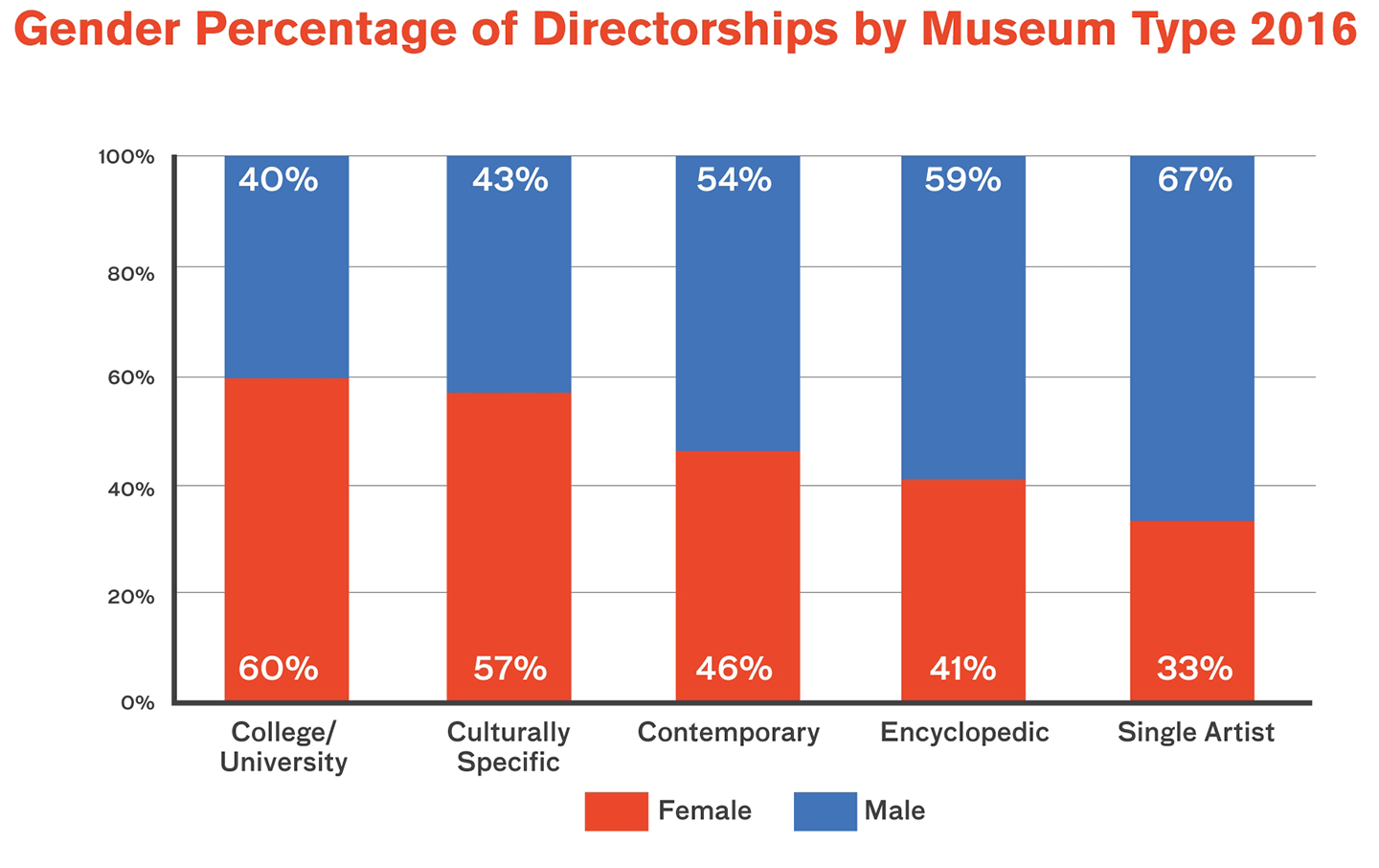 A graphic detailing statistics of the ongoing gender gap in art museum directorships, published by the Association of Art Museum Directors, which shows that men hold most of the positions in contemporary, encyclopedic, and single artist museums, while women hold the majority of positions in college/university and culturally specific museums.