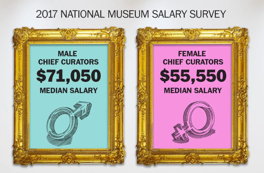 "An infographic detailing the gender pay gap for male and female chief curators from the 2017 National Museum Salary Survey; the stats are typed in two ornate, gold frames: one reads ""Male Chief Curators $71,050 median salary, the other reads ""Female Chief Curators $55,550 median salary"