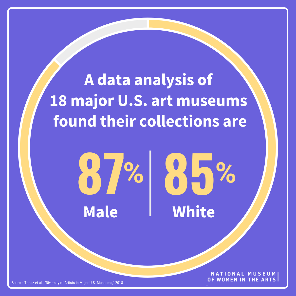 Infographic displays text 'A data analysis of 18 major U.S. art museums found their collections are 87% Male and 85% White'