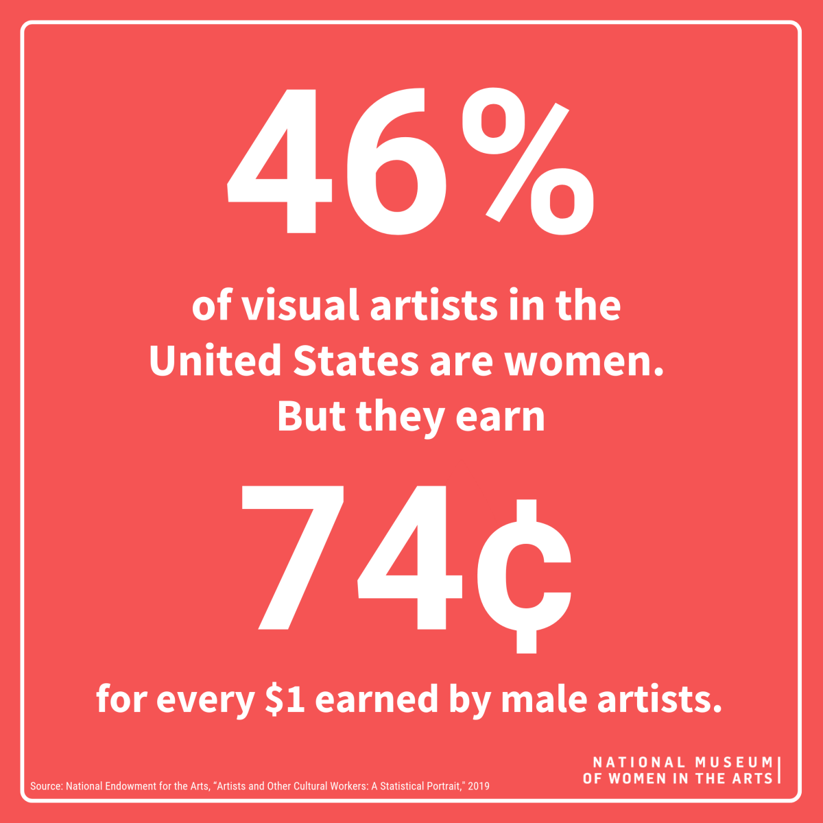 Infographic displays text '46% of visual artists in the US are women. But they earn 74 cents for every $1 earned by male artists.
