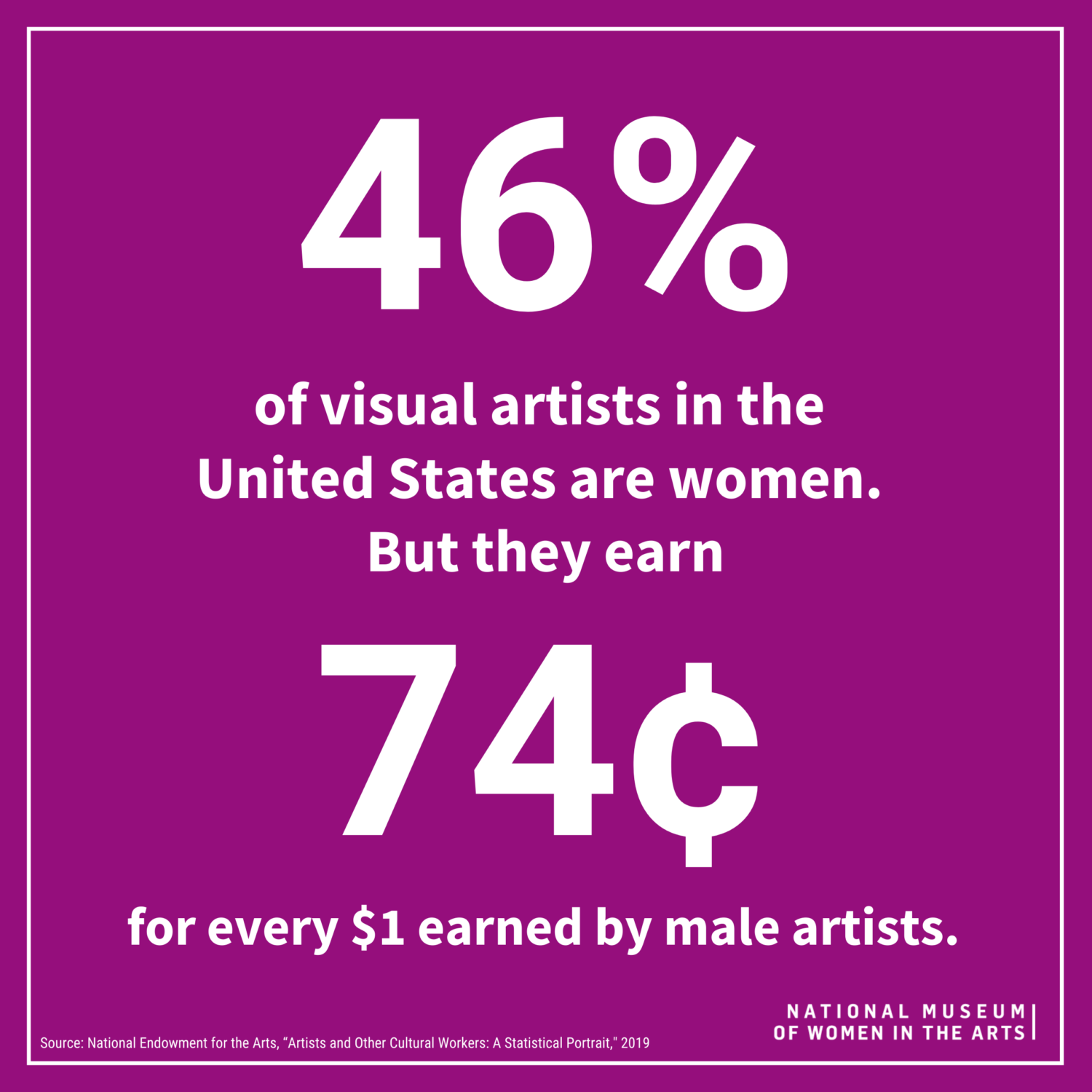 White text against a violet background reads: '46% of visual artists in the United States are women. But they earn 74 cents for every $1 earned by male artists.'