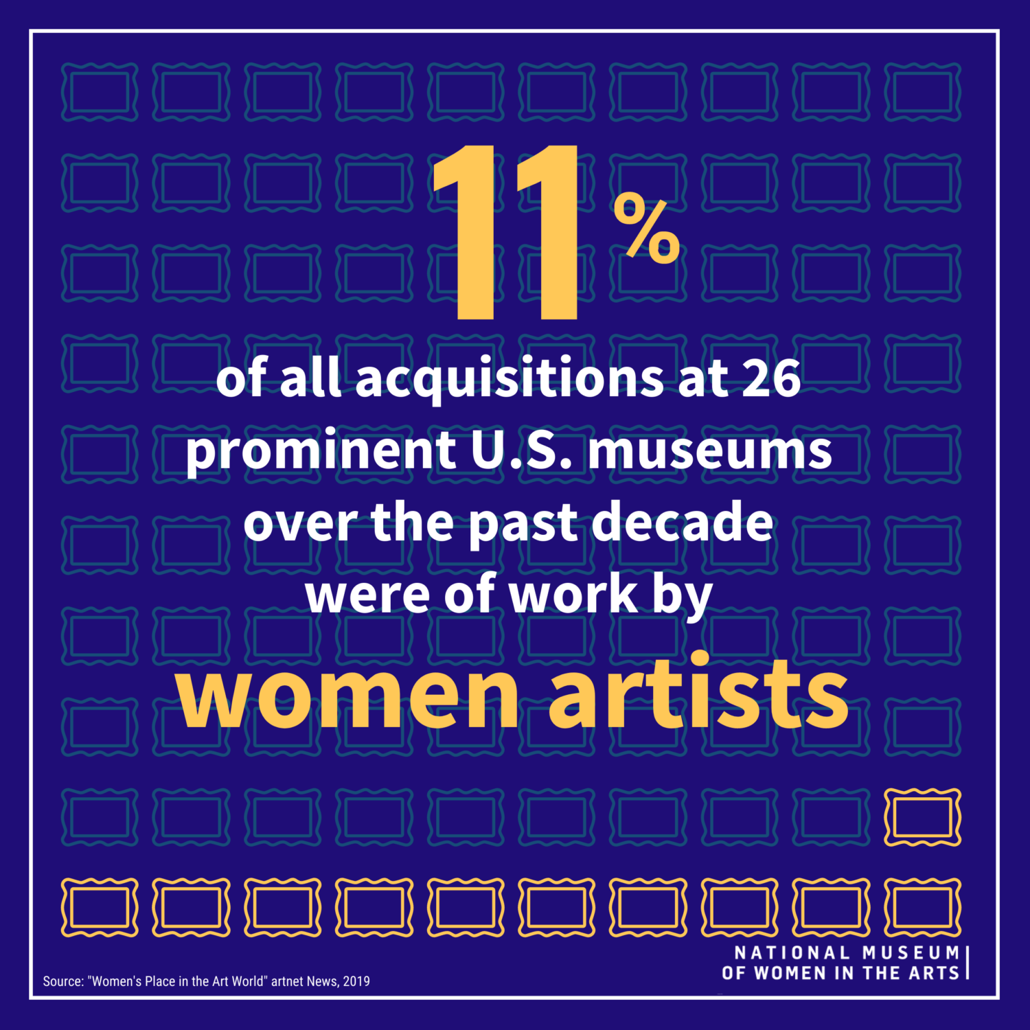 White and yellow text against a marine blue background reads: '11% of all acquisitions at 26 prominent U.S. museums over the past decade were of work by women artists'